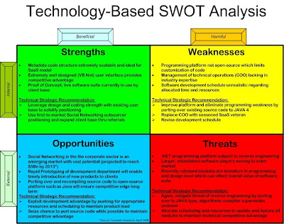 SWOT Analysis for an IT Company