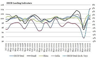 OECD+Leading+Indicators.JPG?__SQUARESPACE_CACHEVERSION=1274208305133