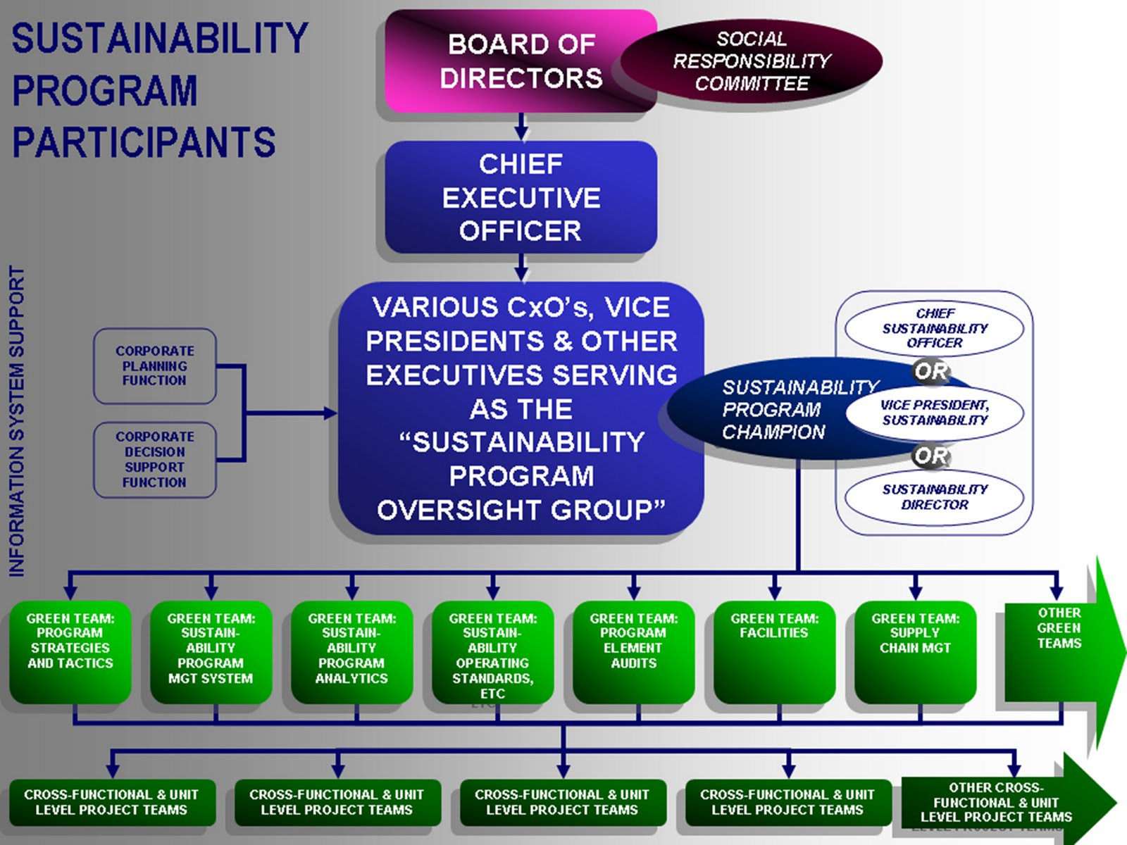 hierarchical structure of starbucks In this organizational analysis case study assignment starbucks organizational analysis case study encouraged and rewarded within the organization structure.