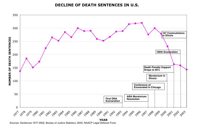 the growing concern of executing the innocent in the united states judicial system The united states (the federal is this a problem with capital punishment or the judicial system the concerns of executing an innocent person must be.