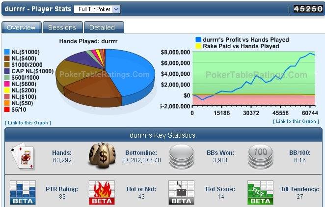 Poker sharkscope cash game