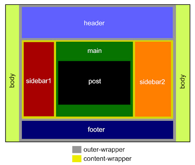 The Body Section of the Blogger Template Code