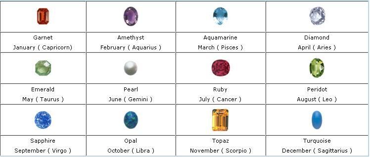 [birth+stones.JPG]