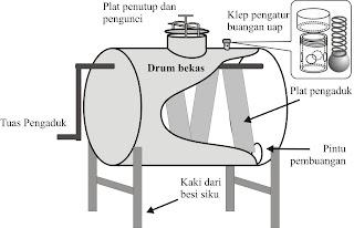 Gambar 1 : Rancangan Digester Sederhana