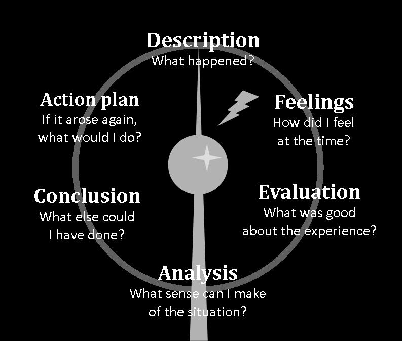 Gibbs' Reflective Cycle 2. Posted by Tomo Usuda at 18:49