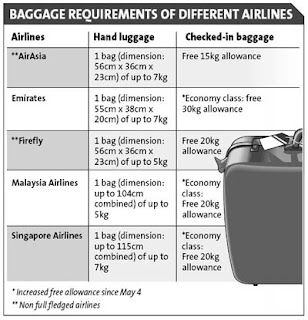 Airasia Latest News Airlines Tighten Baggage Rules To