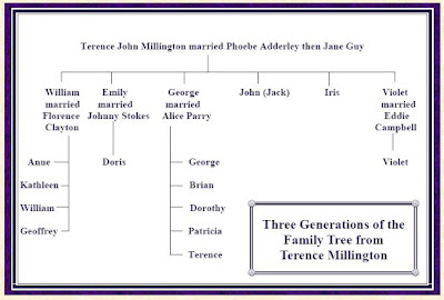 our brummie family tree three generations of the millington family