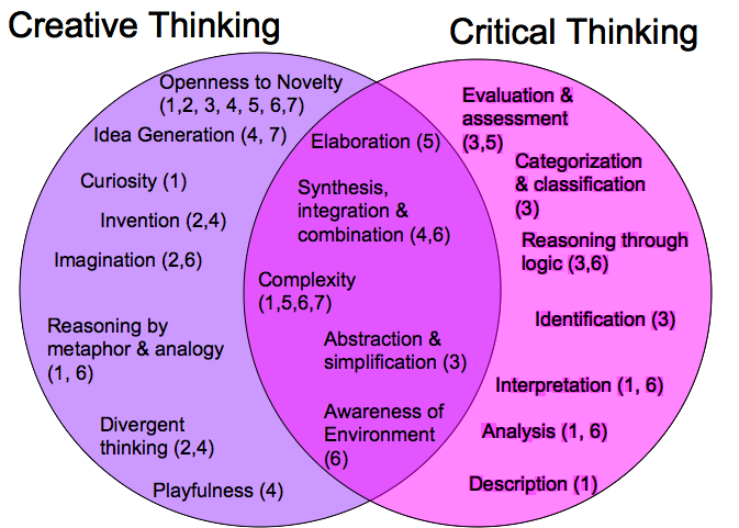 essential aspects of critical and creative thinking