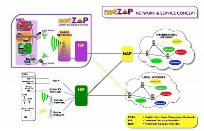 netZAP Network Service Concept