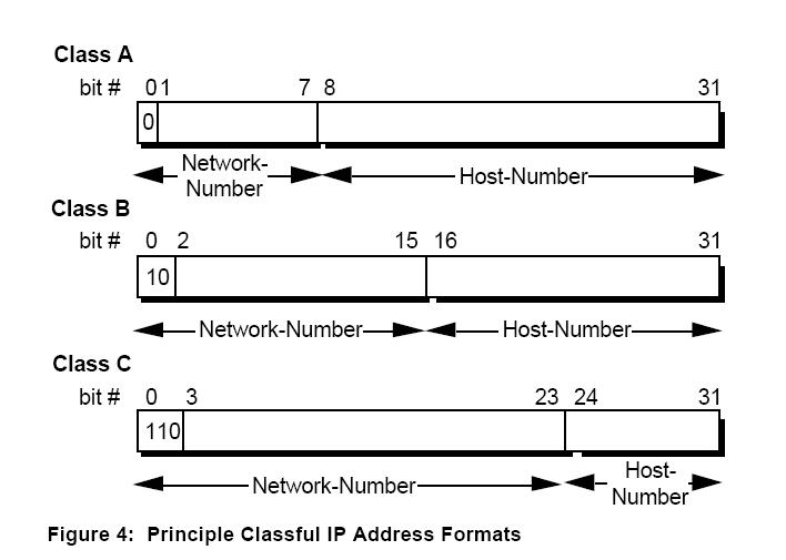 classes of ip address in networking pdf
