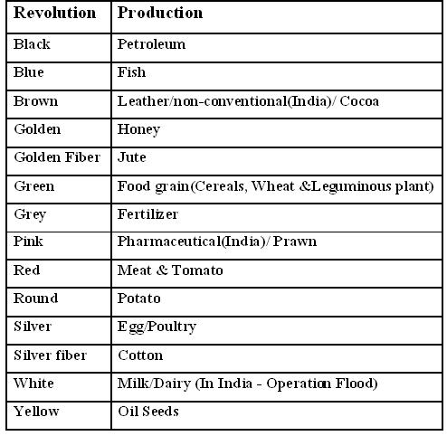 case study on green revolution in india Green revolution in india: a case study why green revolution the world's worst recorded food disaster happened in 1943 in british-ruled india.