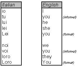 Italian Grammar Pronouns I Pronomi | RM.