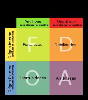 define matriz dofa:
