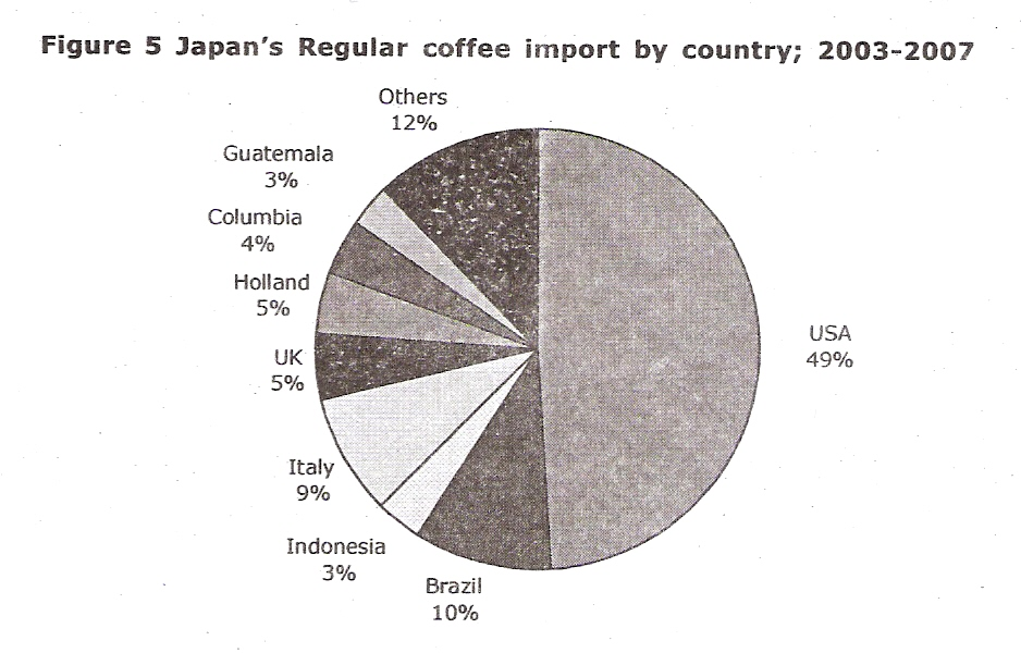 Determining japanese market today for indonesian coffee 1 5 info some of fast food restaurant chains are offering high quality gourmet coffee by introducing drip machines in their restaurants and replacing beans with ccuart Gallery