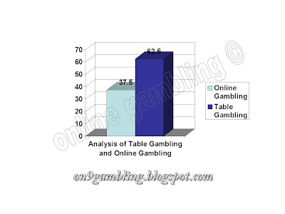 chart for table gambling and online gambling