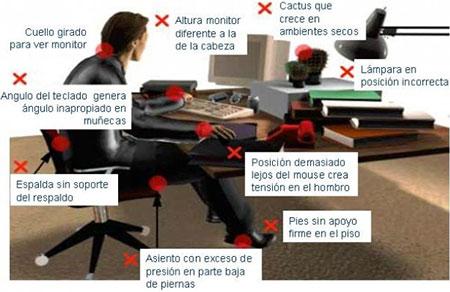 La postura incorrecta frente a la Computadora