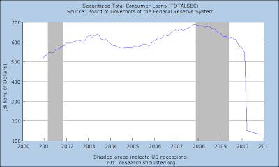 Total Securitizations 2000-2010