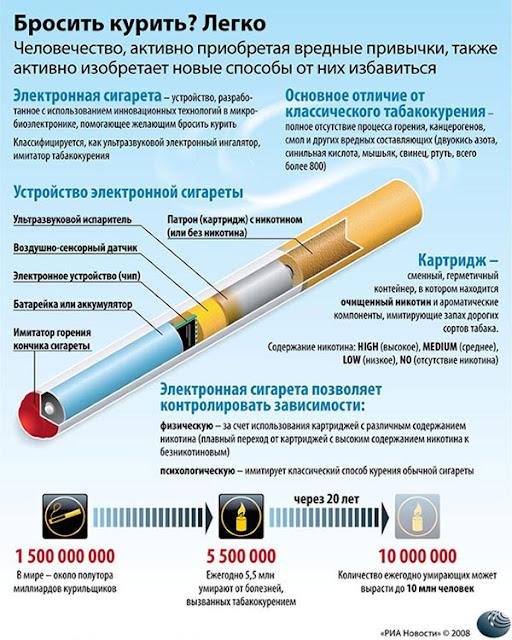 Что хуже сигареты или электронные сигареты