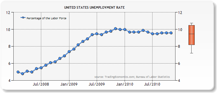 unemployment in united states Get the unemployment rate results in real time as they're announced and see the immediate global market impact.