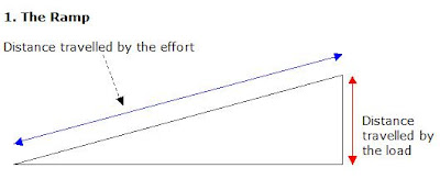 how to find distance travelled on a ramp