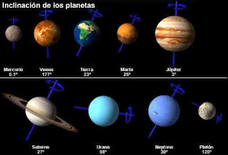 inclinacion de los planetas planets inclination