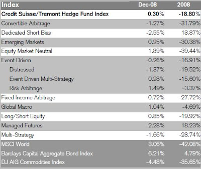 Puppies Care Birth on Hedge Fund Strategy Returns Performance Jpg