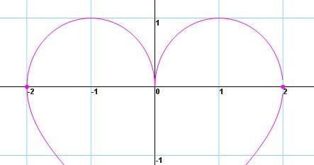 Rumus Cinta Versi Matematika. | Pengetahuan Nira