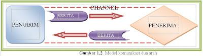 Model komunikasi dua arah