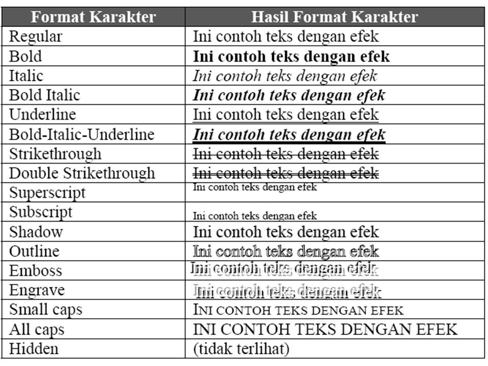 Tabel di bawah ini memperlihatkan contoh-contoh hasil pemformatan teks ...