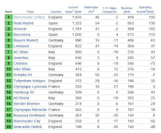 richest football club list