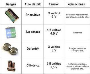 La electricidad noviembre 2009 - Tipos de pilas alcalinas ...