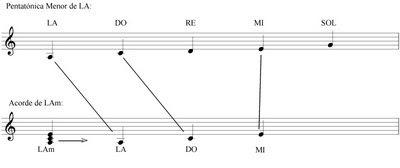 Clases de Guitarra: Pentatónica Teoría