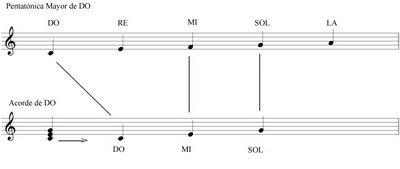Clases de Guitarra: Pentatónica Mayor