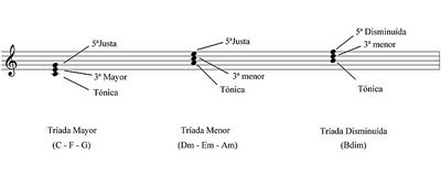 Clases de Guitarra: Armonizacion de la Escala Mayor