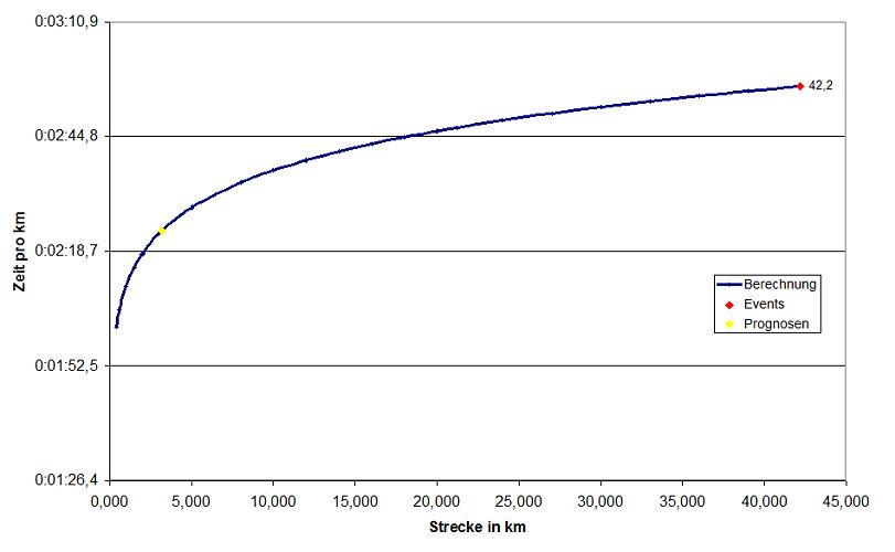 Distanzen Berechnen : runtasia infokanal testl ufe im training was kann man daraus erkennen 3 ~ Themetempest.com Abrechnung