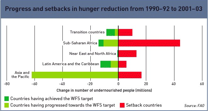 causes and effects on world hunger Hunger is also a cause of poverty, and thus of hunger, in a cyclical relationship by causing poor health, small body size, low levels of energy and reductions in mental functioning, hunger.