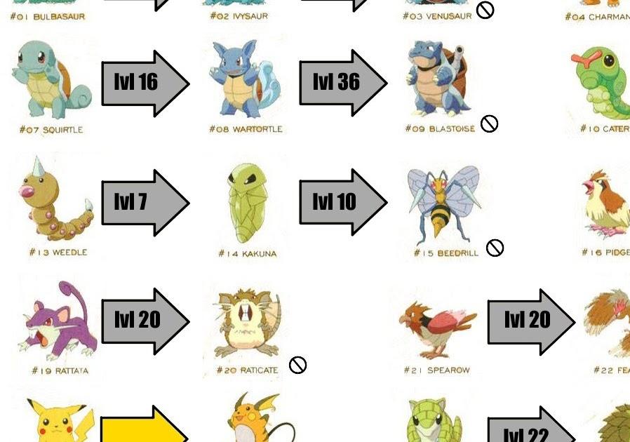 geeksquisite my pokemon redblue evolution chart