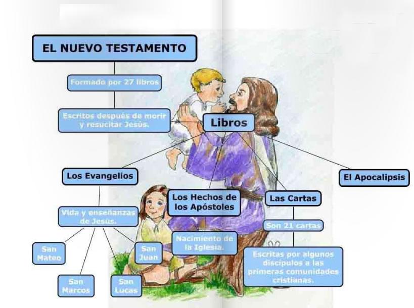 La Biblia Antiguo Testamento y Nuevo Testamento