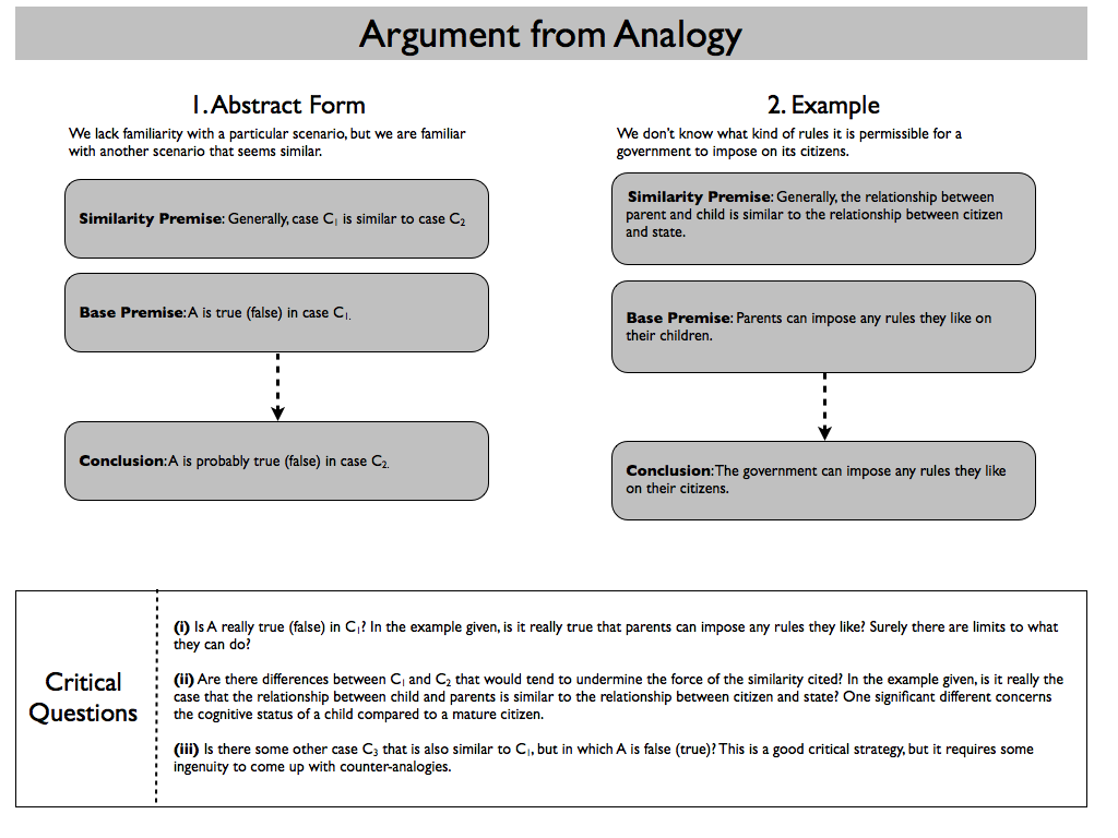 example of analogy essay An analogy compares two unlike things to illustrate common elements of both an analogy essay is an extended analogy, which explains one thing in considerable depth by comparing it to another.