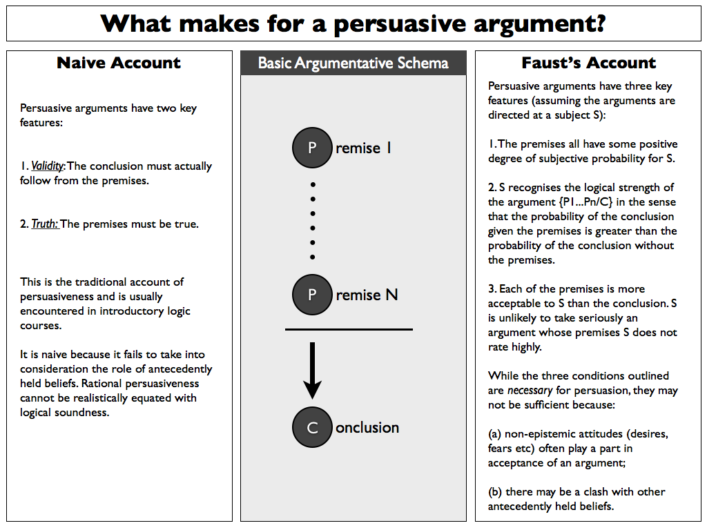 Argument, Persuasion, or Propaganda? - ReadWriteThink