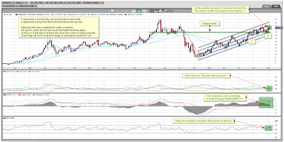 Silver Spot Weekly Chart 17 January 2010