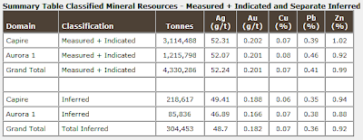 Summary Table Classified Mineral Resources - Measured + Indicated and Separate Inferred