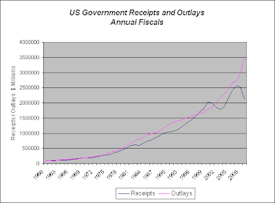 US Government Receipts and Outlays Annual Fiscals