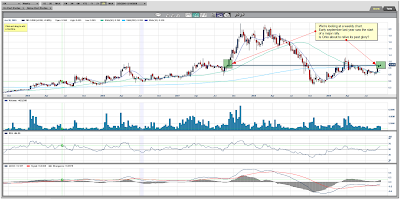 Orko Silver Weekly Chart September 17, 2009
