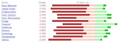 Google Finance Sector Summary
