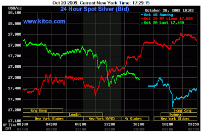 Kitco 24 Hour Spot Silver Chart October 20, 2009