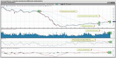 S&P/TSX Venture Composite Index