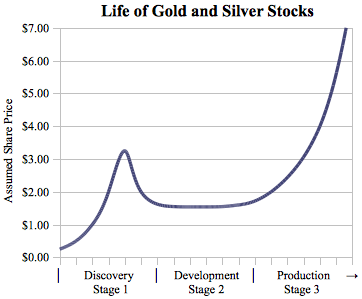 Life of Gold and Silver stocks