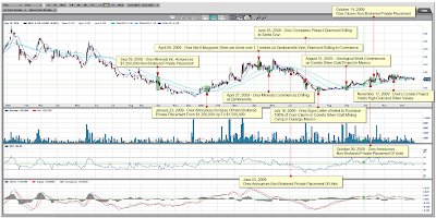Orex Minerals - Events Mapped to a Daily Chart