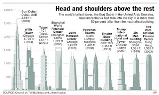 Burj Dubai height comparison